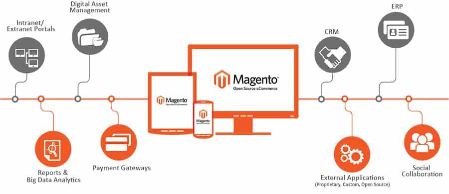 magento CMS website melbourne