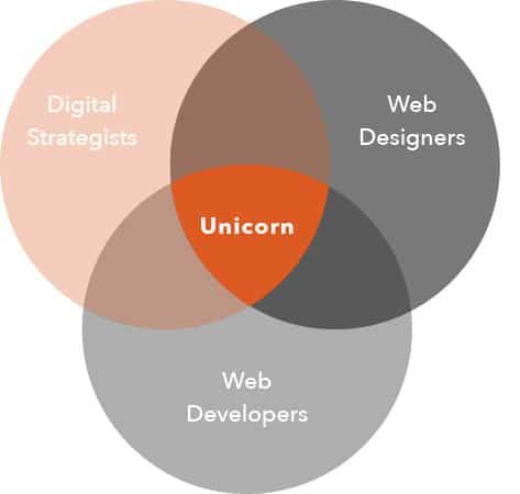 Online Marketing Agency in Melbourne - Website People