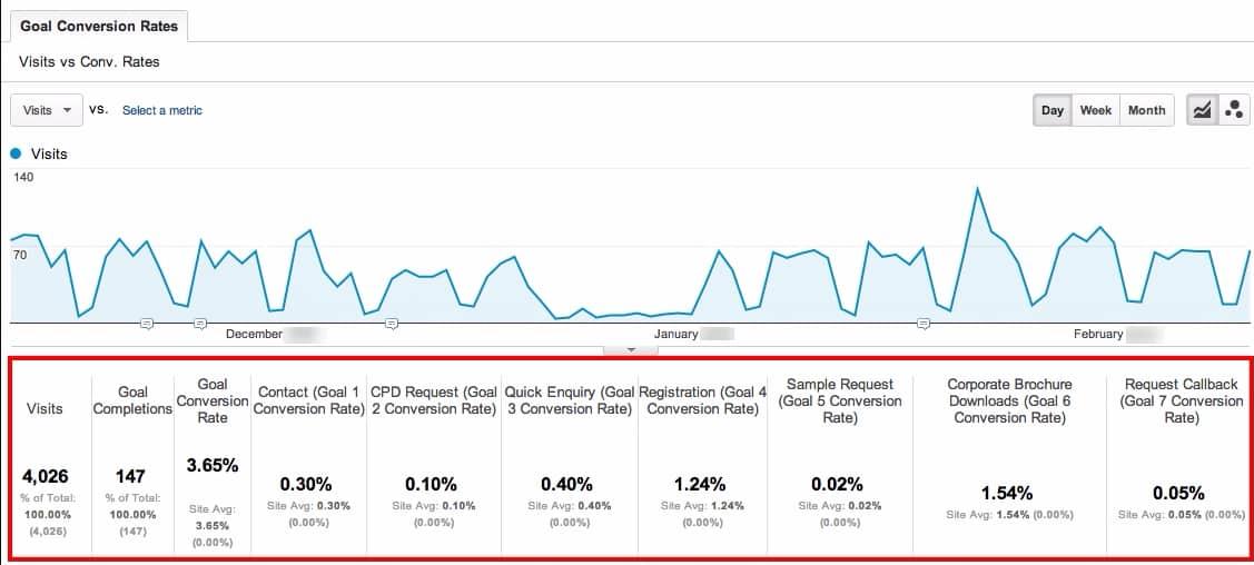 Website Conversion setup - Google Analytics