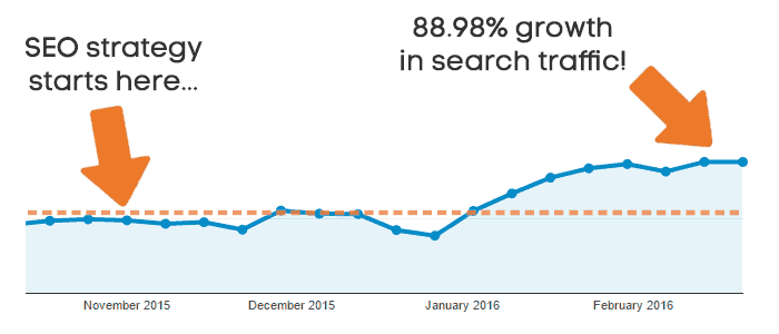 SEO Strategy and traffic increase