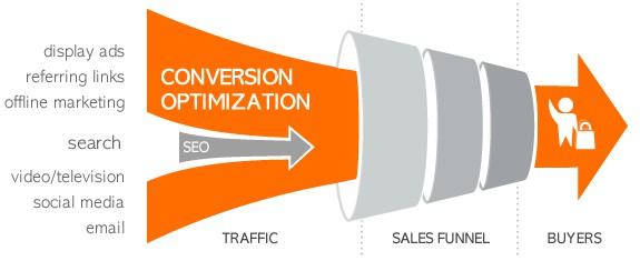 Converting traffic to buyers