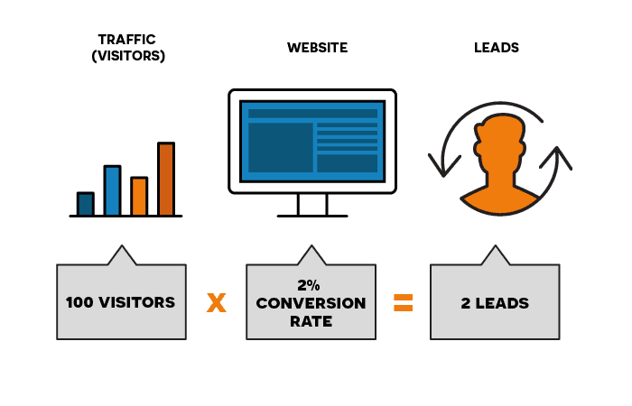 A graphic to demostrate how website conversion works